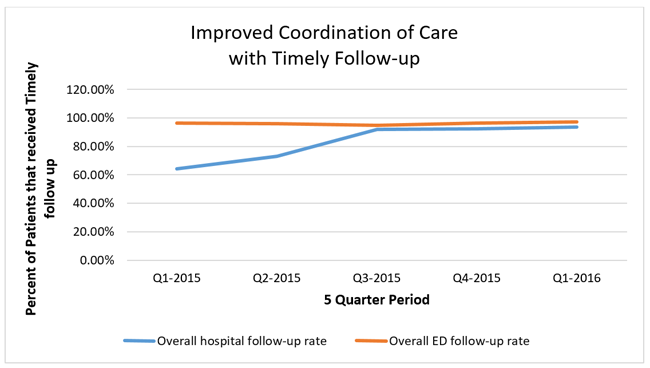 improved-coordination-of-care