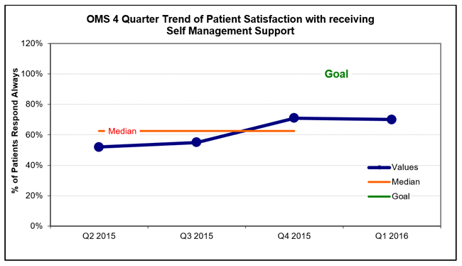 oms-4-qtr patient satisfaction